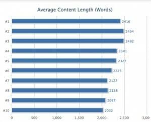 aantal-woorden-pagina-ranking
